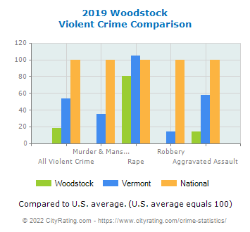 Woodstock Violent Crime vs. State and National Comparison