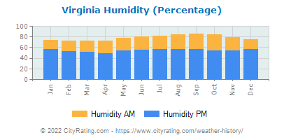 Virginia Relative Humidity