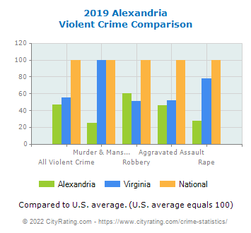 Alexandria Violent Crime vs. State and National Comparison