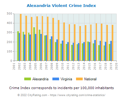 Alexandria Violent Crime vs. State and National Per Capita
