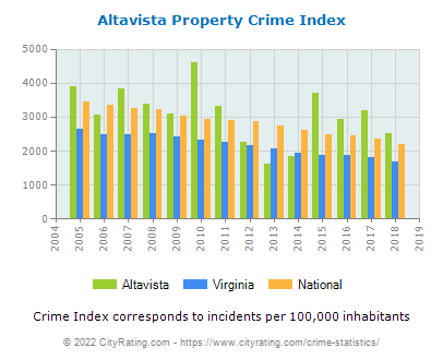 Altavista Property Crime vs. State and National Per Capita