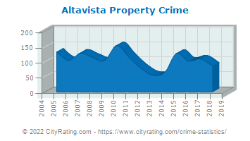 Altavista Property Crime