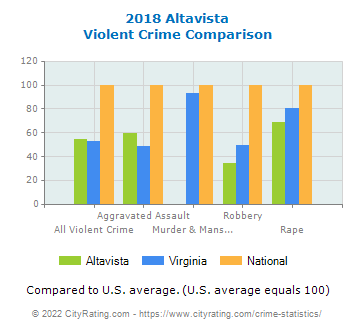Altavista Violent Crime vs. State and National Comparison