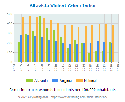 Altavista Violent Crime vs. State and National Per Capita
