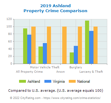 Ashland Property Crime vs. State and National Comparison