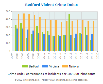Bedford Violent Crime vs. State and National Per Capita