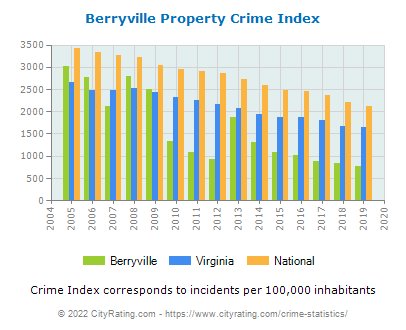 Berryville Property Crime vs. State and National Per Capita