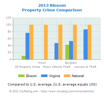 Bloxom Property Crime vs. State and National Comparison