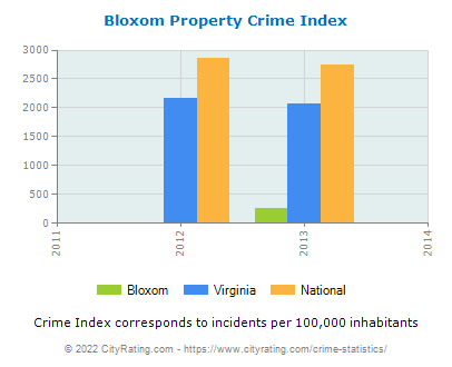 Bloxom Property Crime vs. State and National Per Capita