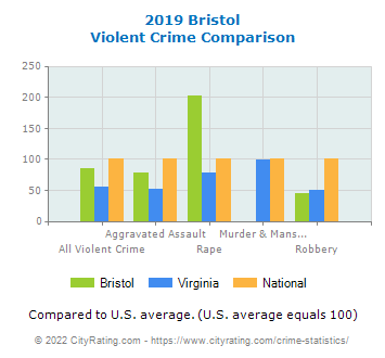 Bristol Violent Crime vs. State and National Comparison