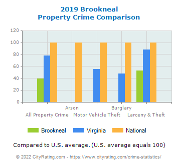 Brookneal Property Crime vs. State and National Comparison