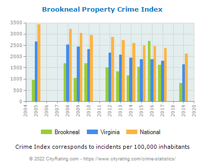 Brookneal Property Crime vs. State and National Per Capita