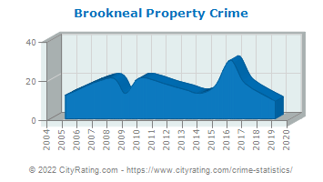 Brookneal Property Crime