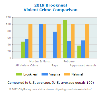 Brookneal Violent Crime vs. State and National Comparison