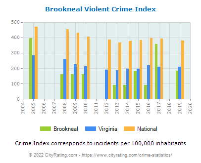 Brookneal Violent Crime vs. State and National Per Capita