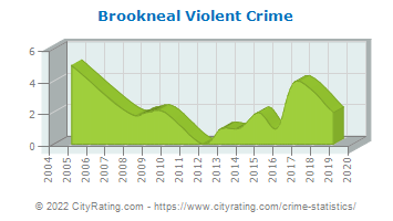 Brookneal Violent Crime