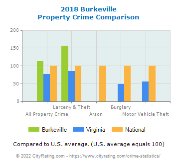 Burkeville Property Crime vs. State and National Comparison