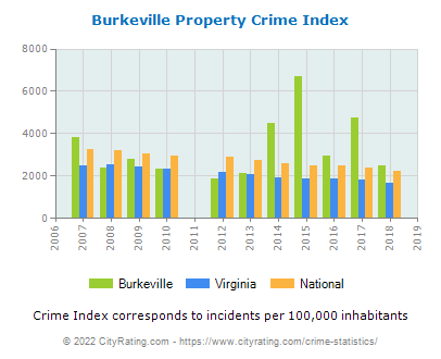 Burkeville Property Crime vs. State and National Per Capita