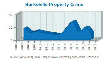 Burkeville Property Crime