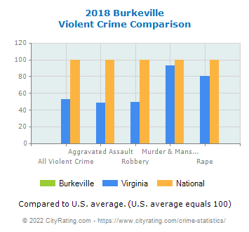 Burkeville Violent Crime vs. State and National Comparison