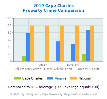 Cape Charles Property Crime vs. State and National Comparison