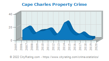 Cape Charles Property Crime