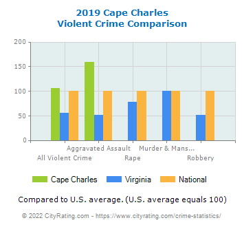 Cape Charles Violent Crime vs. State and National Comparison