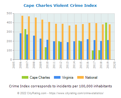 Cape Charles Violent Crime vs. State and National Per Capita