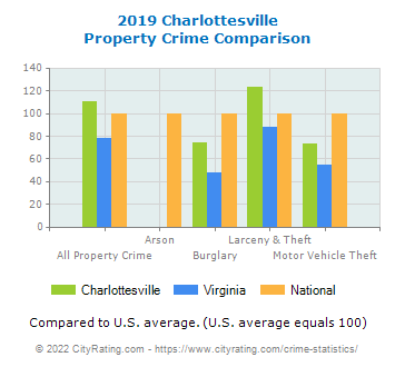 Charlottesville Property Crime vs. State and National Comparison