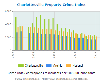 Charlottesville Property Crime vs. State and National Per Capita
