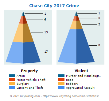 Chase City Crime 2017