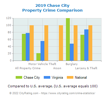 Chase City Property Crime vs. State and National Comparison
