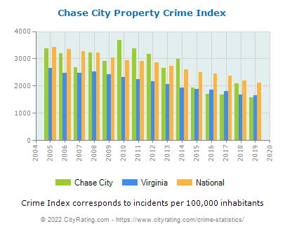Chase City Property Crime vs. State and National Per Capita