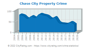 Chase City Property Crime