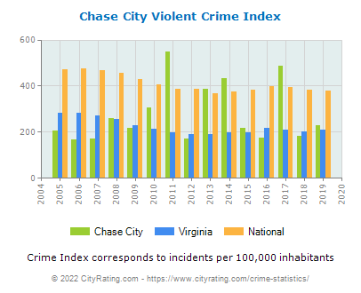Chase City Violent Crime vs. State and National Per Capita