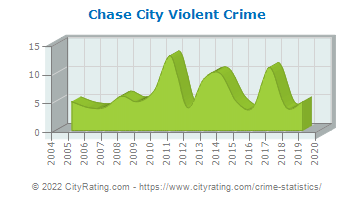 Chase City Violent Crime