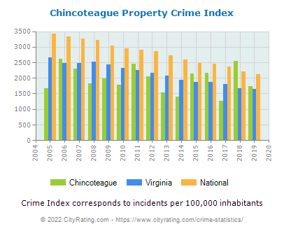 Chincoteague Property Crime vs. State and National Per Capita