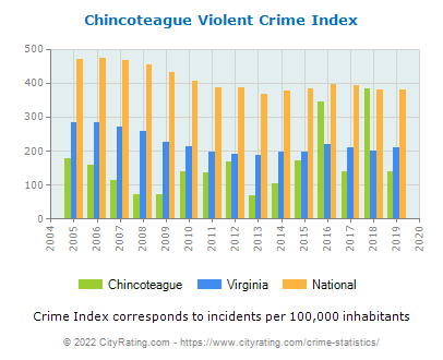 Chincoteague Violent Crime vs. State and National Per Capita