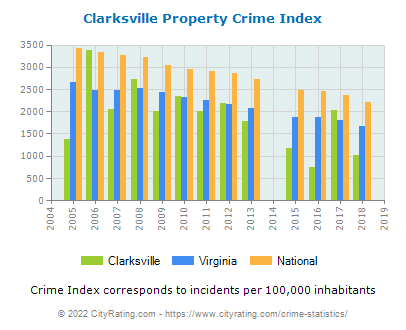 Clarksville Property Crime vs. State and National Per Capita