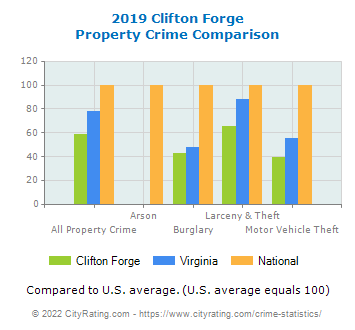 Clifton Forge Property Crime vs. State and National Comparison