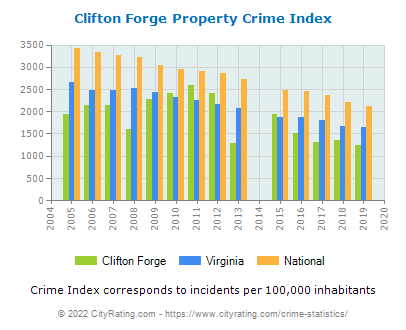 Clifton Forge Property Crime vs. State and National Per Capita