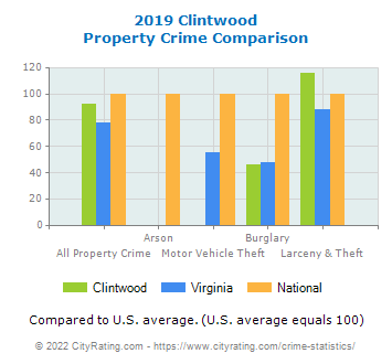 Clintwood Property Crime vs. State and National Comparison