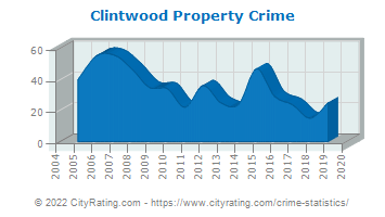 Clintwood Property Crime