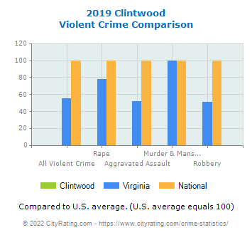 Clintwood Violent Crime vs. State and National Comparison