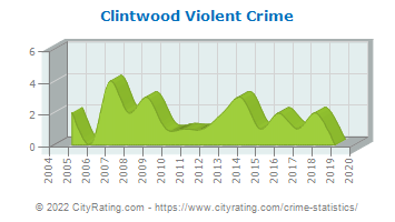 Clintwood Violent Crime