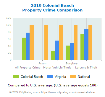 Colonial Beach Property Crime vs. State and National Comparison