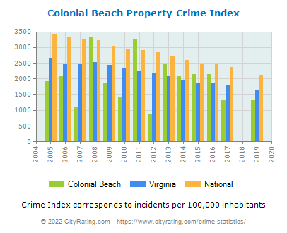 Colonial Beach Property Crime vs. State and National Per Capita