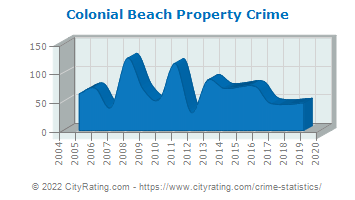 Colonial Beach Property Crime