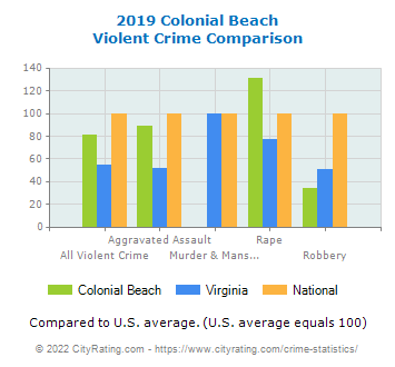 Colonial Beach Violent Crime vs. State and National Comparison