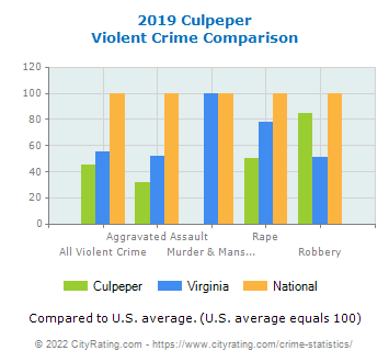 Culpeper Violent Crime vs. State and National Comparison